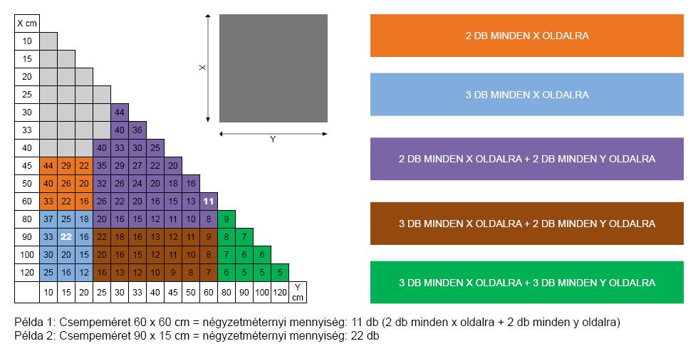 Burkolólap szintező rendszer mérettáblázat